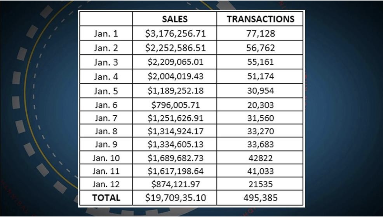 SALES TRACKING: ILLINOIS LEGAL CANNABIS SALES IN FIRST 12 DAYS UNDERSCORES INVESTOR ROI IN ROBUST MARKETS